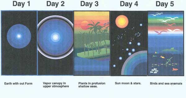 Gods 7 Days of Creation http://www.emjc3.com/home.htm
